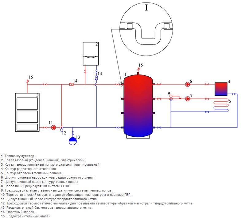 Тепловой аккумулятор системы отопления