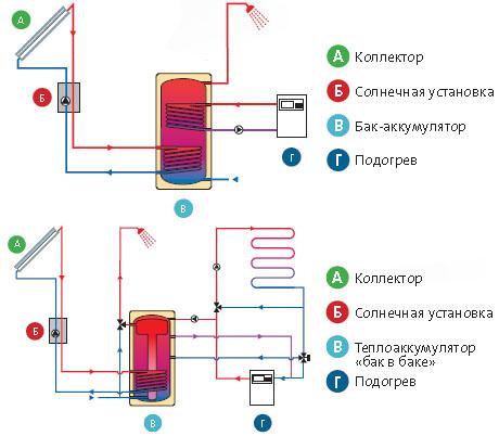 Как сделать отопление в домашних условиях