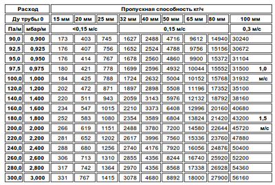 Таблица соответствия диаметров труб - ФениксТрейд