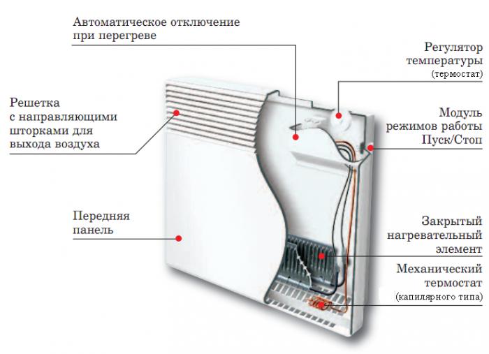 элемента работа конвектора