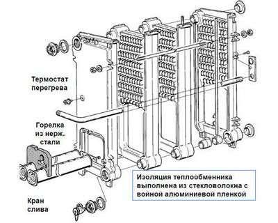 Газовый котел чугунный теплообменник российского производства Уплотнения теплообменника Этра ЭТ-120 Тюмень
