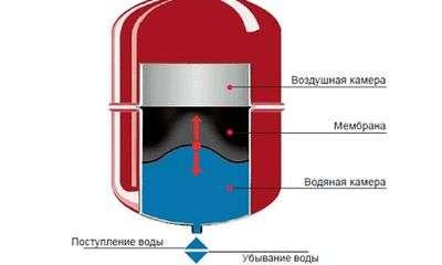 Расчет расширительного бака системы отопления
