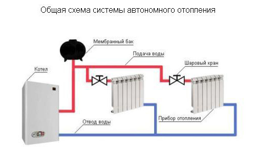 Схема автономного отопления