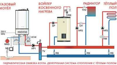 Водяное отопление от центрального