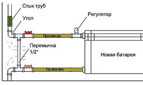 Срок службы чугунных батарей