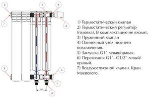 Устройство батареи отопления в разрезе