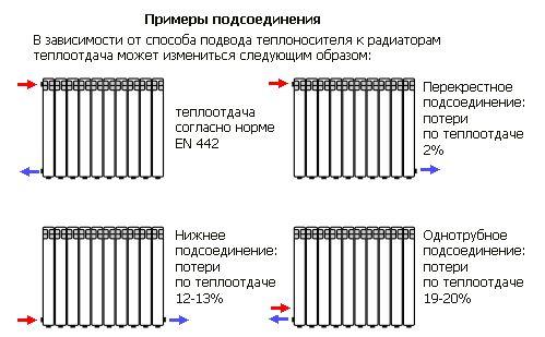 Схемы подключения батарей